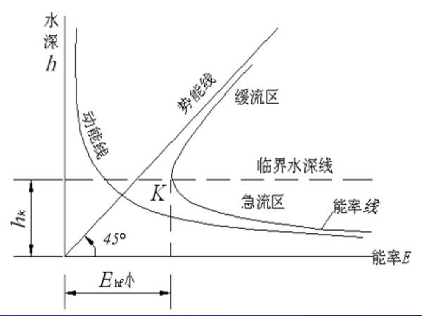 公路涵洞设计细则(组成部分、构造要求、结构计算等)