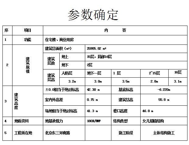 脚手架及模板支架施工方案编制技巧与方法(共125页)