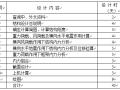 土木工程毕业设计政府办公楼开题报告