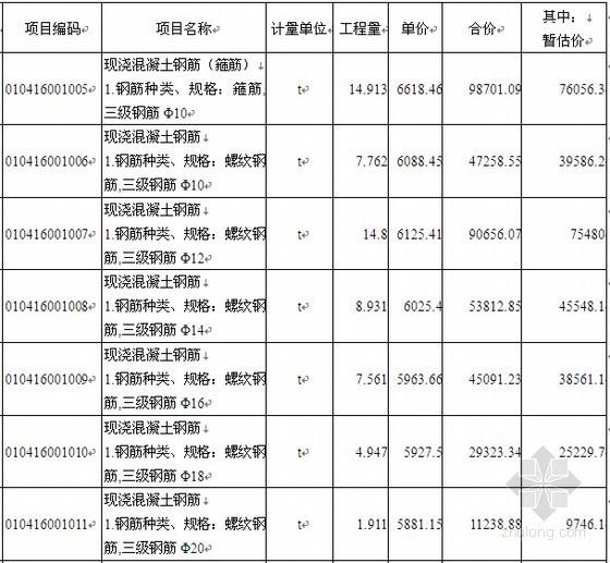 [毕业设计]青岛某综合楼投标书(商务标、技术标)(125页)