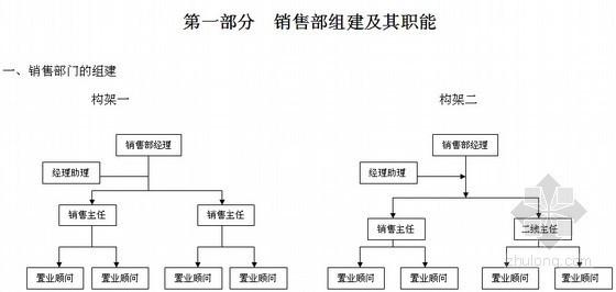 [大型房企]房地产销售管理手册(案场管理 销售技巧)