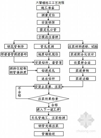 [重庆]市政工程地下停车场隧道施工组织设计(投标 2012)