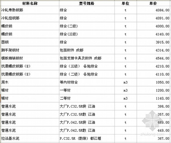 四川各市区2012年9月建筑材料信息价