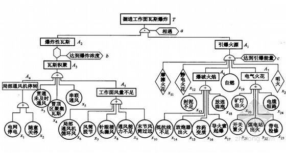 煤矿工程安全事故应急处理预案培训讲义(ppt)