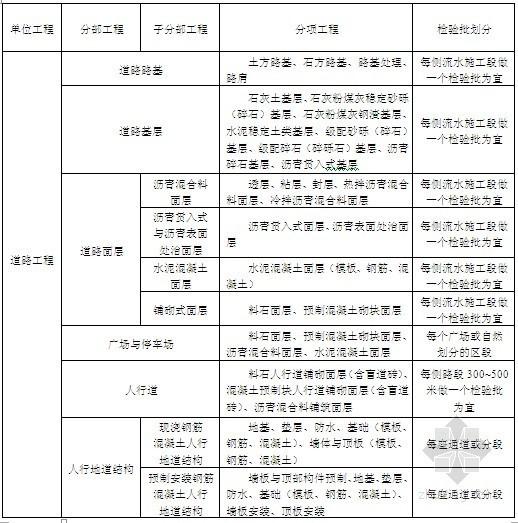 [广东]市政工程监理前期准备工作程序化控制