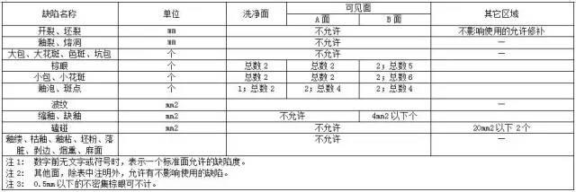 水电工程材料进场验收标准大全_24