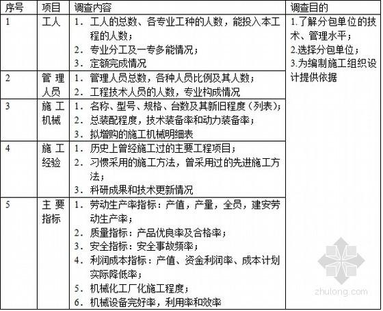 参加施工各单位情况调查表