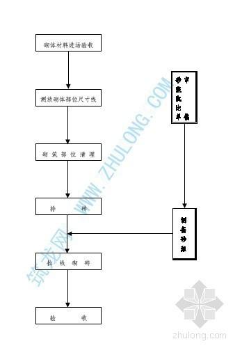 砌筑工程施工工艺流程图