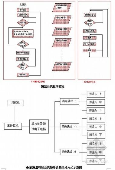 [北京] 框架结构厂房工程施工组织设计(技术标)
