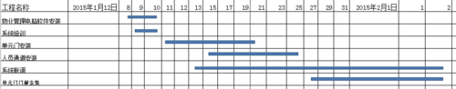 project进度计划教程资料下载-如何利用office绘制施工进度计划横道图?