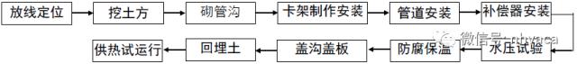 某项目采暖系统管道施工组设计_3
