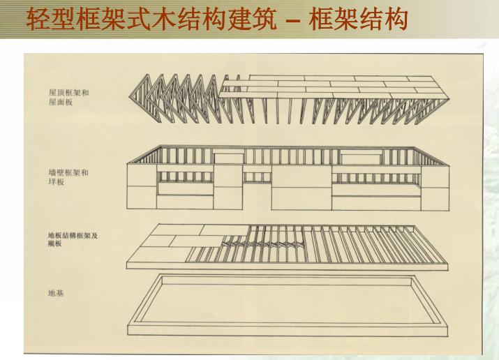 北美木结构建筑和工程木材(PPT,287页)