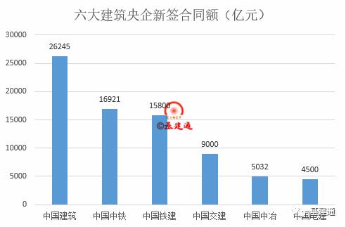 六大建筑央企人均营收排行榜,最高的竟然是它?_2
