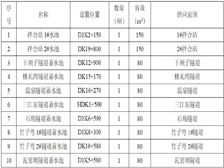 [重庆]铁路土建大临设施实施性施工方案