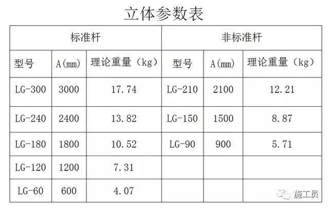 轮扣式脚手架、扣件式脚手架哪种性价比高?_5