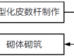 【实用技术】定型化皮数杆施工技术