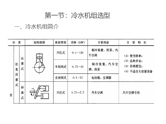 详解冷水机组选型设计