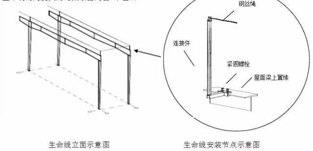 钢结构生命线安装方案_4