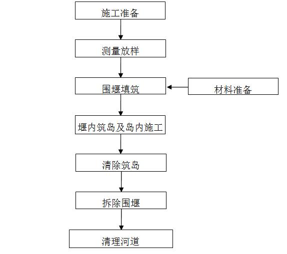 围堰筑岛施工工艺流程图