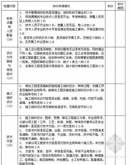 沪昆客专工程部、测量队、架子队施工管理制度(中交)