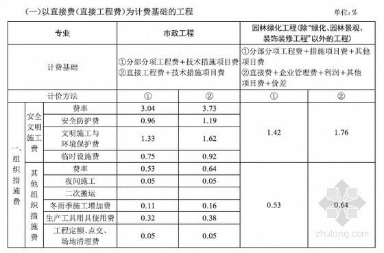 [湖北]建筑业营改增建设工程计价依据调整文件(全套)