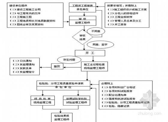 [吉林]房建工程监理规划范本(精简版)