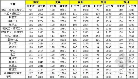[江苏]2013年1季度各市建筑工种人工费信息