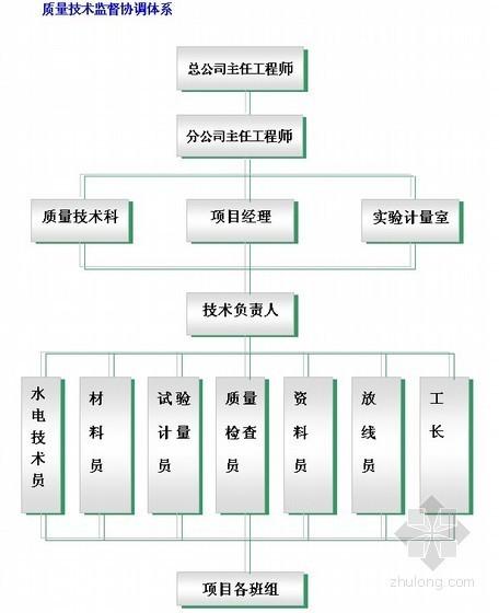 [河北]办公楼施工组织设计(CFG桩 筏形基础)