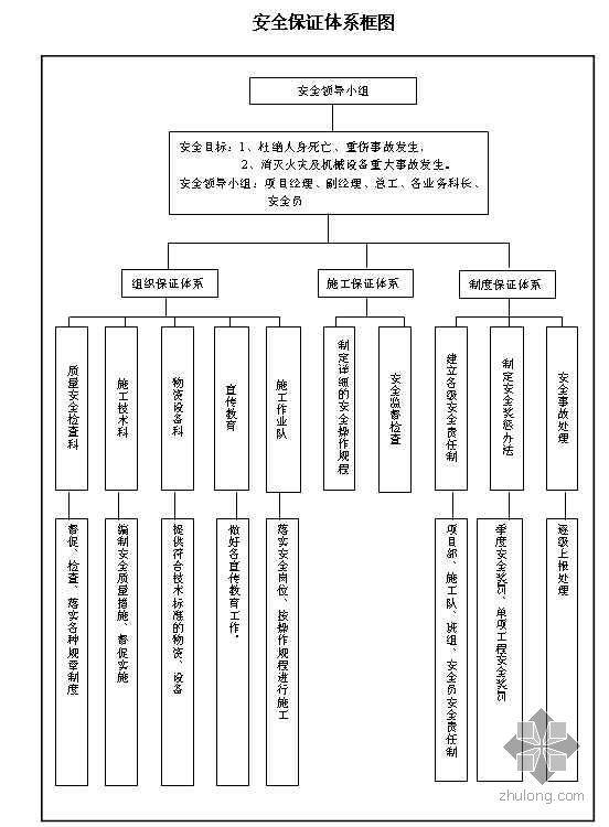 某工程安全保证体系流程图