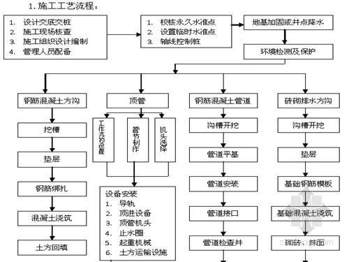 [重庆]土地整理项目监理规划(流程图 详细)