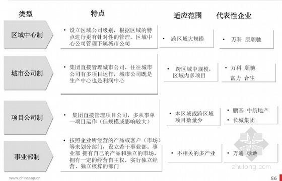[龙头房企]房地产集团企业管理模式研究(共163页)