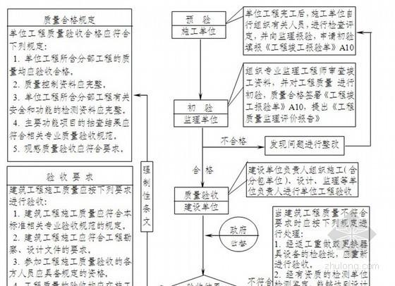 [湖南]房建工程监理规划使用范本(流程图丰富)