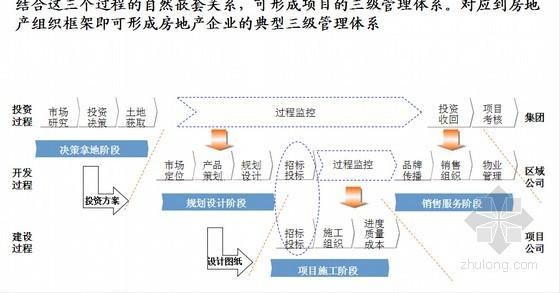 2014版知名房地产企业管理模式和组织结构方案(全套流程图)