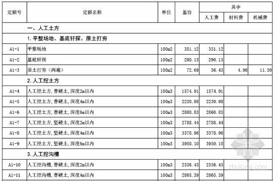 [最新]山西省建筑工程预算定额价目汇总表(2016年4月 96页)