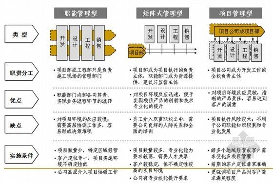 [标杆]大型房地产工程精细化管理报告(251页 图文并茂)