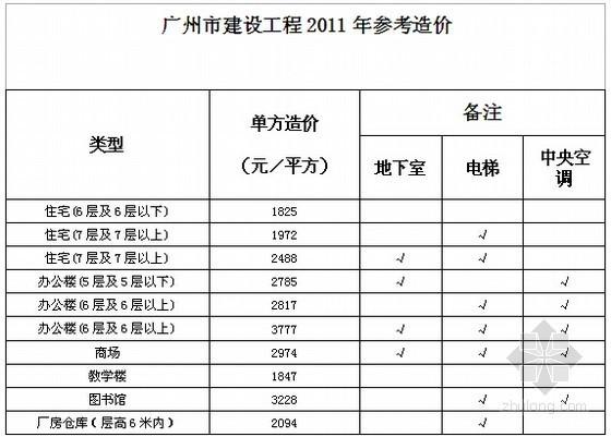 [广州]2010-2012年建设工程造价指标汇编