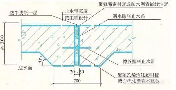 建筑防水工程之施工细部做法,很详细!_1