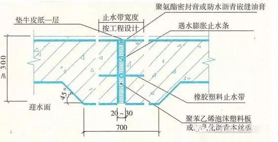 建筑防水工程之施工细部做法,很详细!