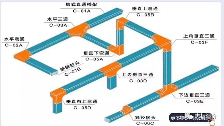 电气桥架的安装及定额套用_2
