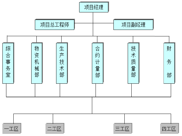 [重庆]高速公路LMA标粘层施工组织设计