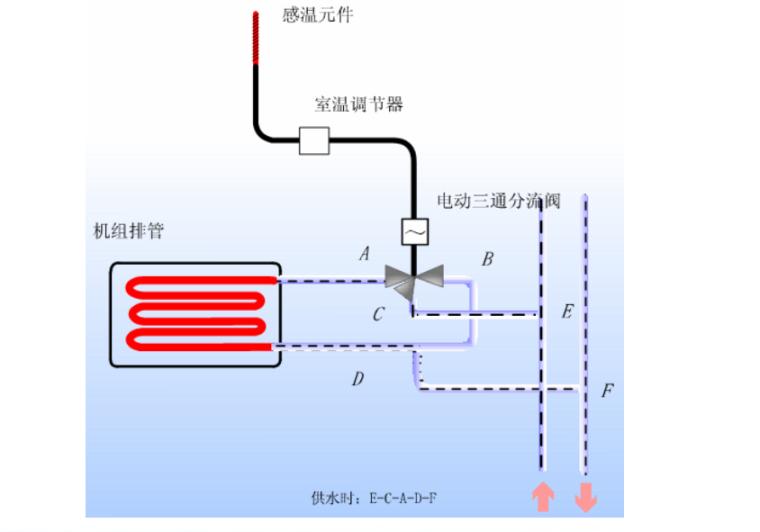 [哈工大]建筑设备(暖通)—第3章空气调节