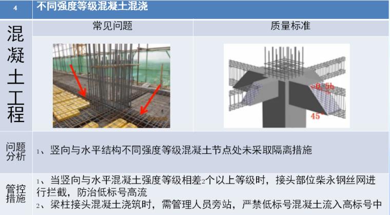 建筑工程质量管理及主体工程质量通病管控图文讲义PPT(70页)-不同强度等级混凝土混浇