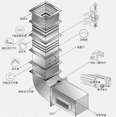 暖通工程施工图要点总结