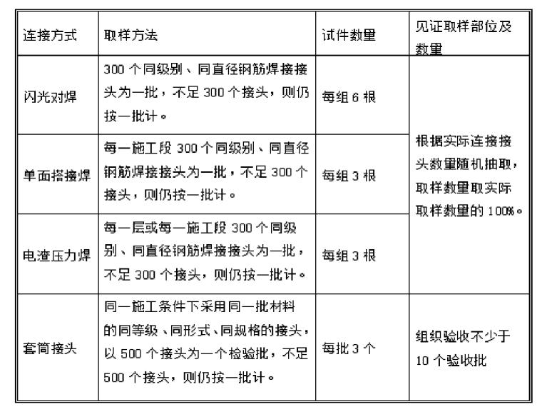 [宁波]商业住宅见证取样及材料送检方案(24页)