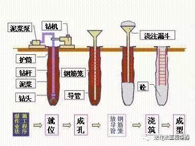 10个地基基础工程质量通病,防患于未然!