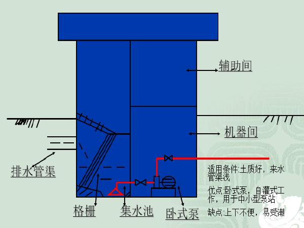 第六章-市政工程之管道工程施工