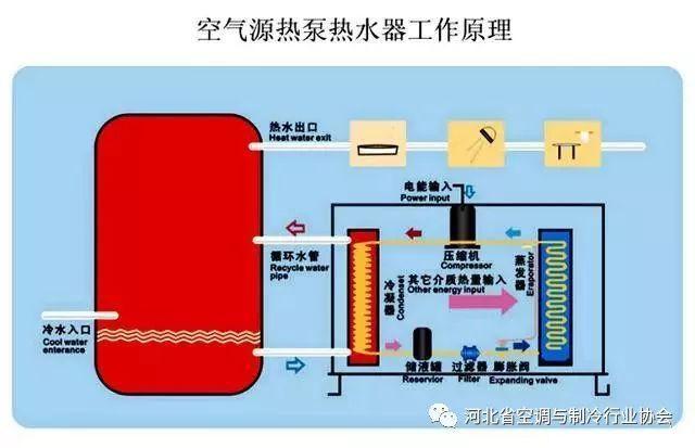 空气源热泵系统,看了就懂了!