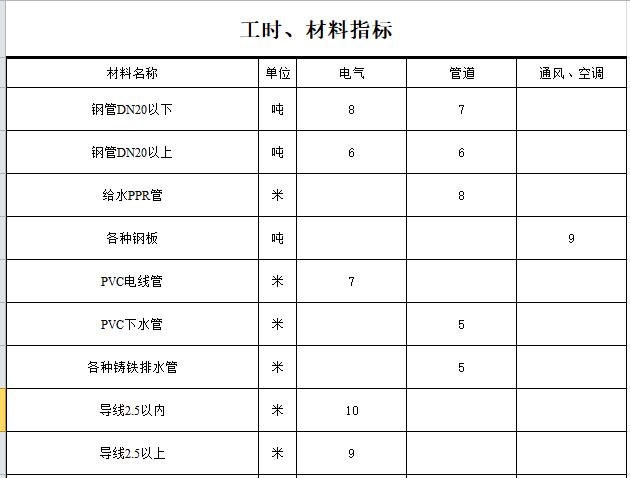 管道工程常用数据表