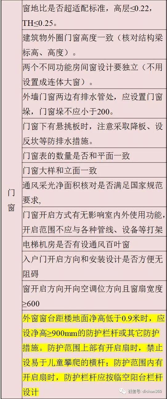 万科施工图审图清单(全套图文)建议收藏_13