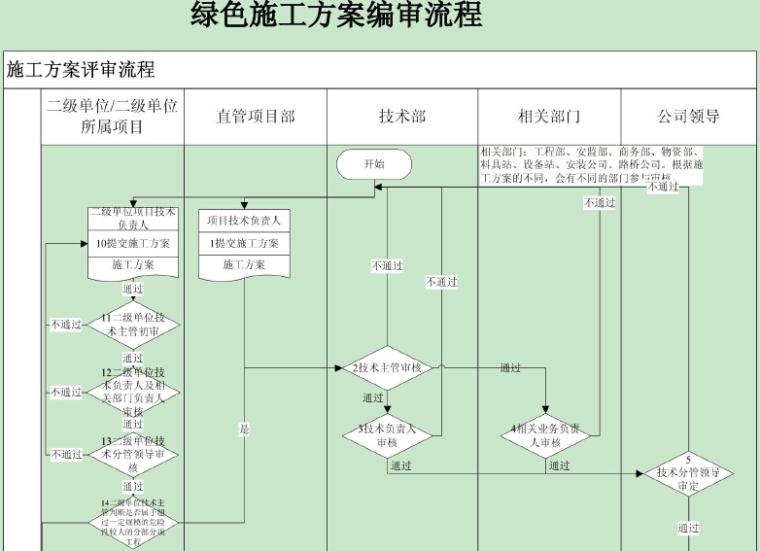 建筑项目绿色施工标准化图册